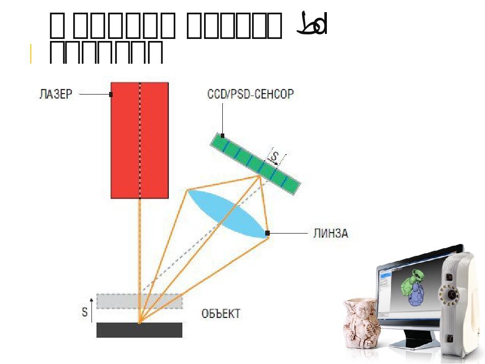 Как работает лазерный сканер 3d?